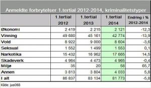 krim-statistikk 1.tertial 2012-2014